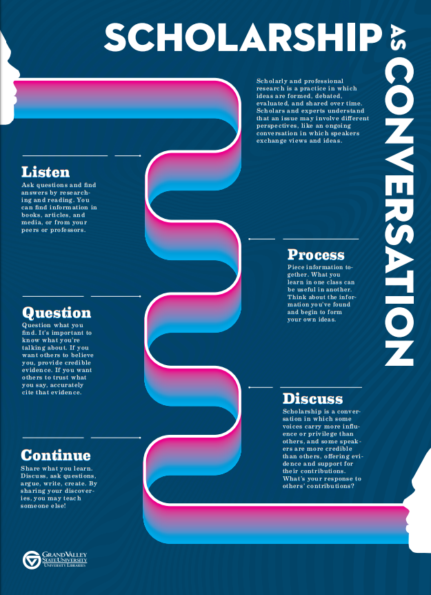 An information literacy visualization from students Devin Gordon and Max Geldhof