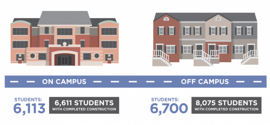 Off-campus living to rise in demand in fall 2016
